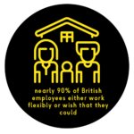 90% of British employees either work flexibly or wish that they could