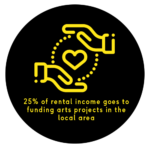 25% of rental income returned to arts projects in east london